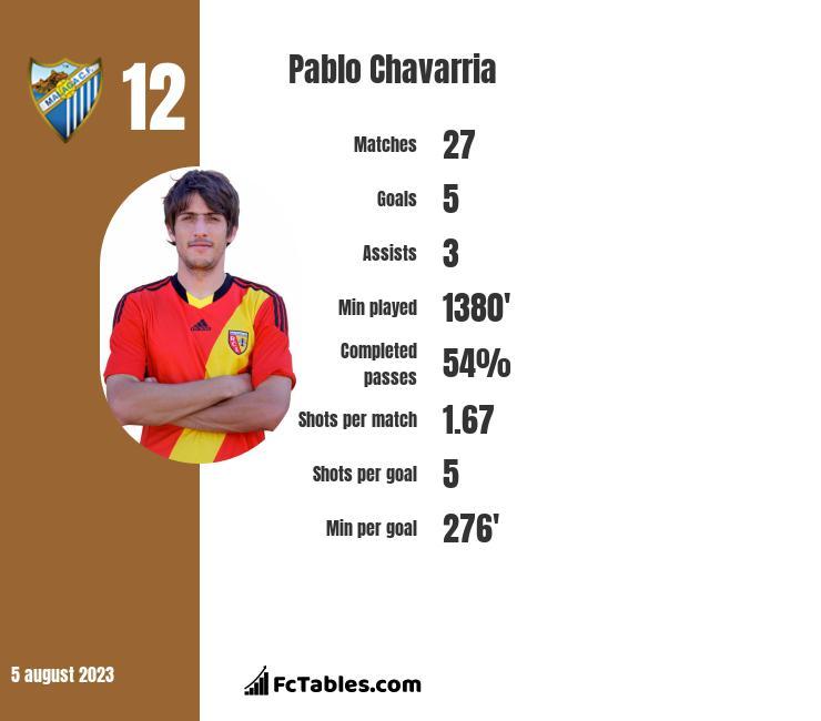 Pablo Chavarria infographic
