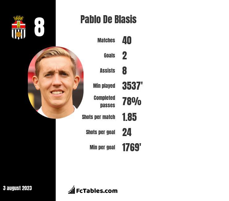 Pablo De Blasis infographic
