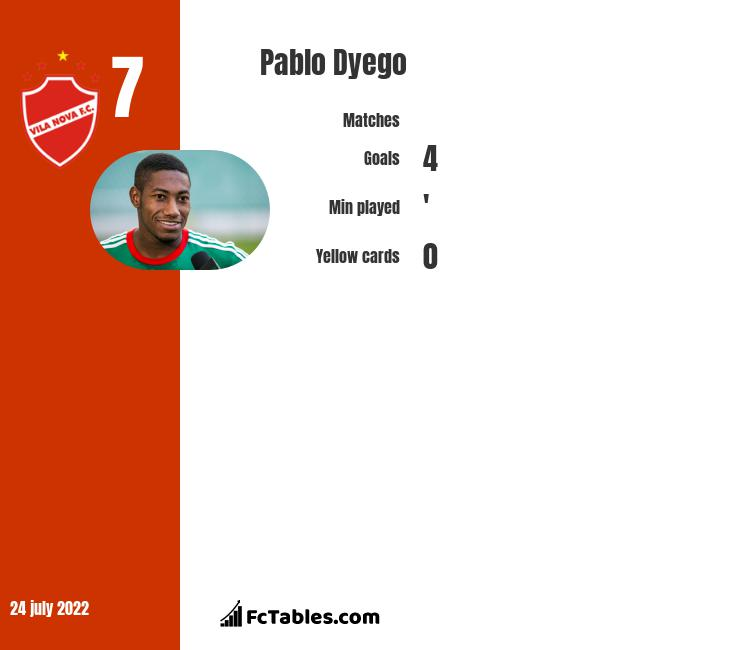 Pablo Dyego infographic
