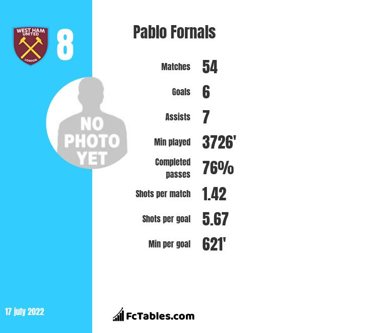 Pablo Fornals infographic