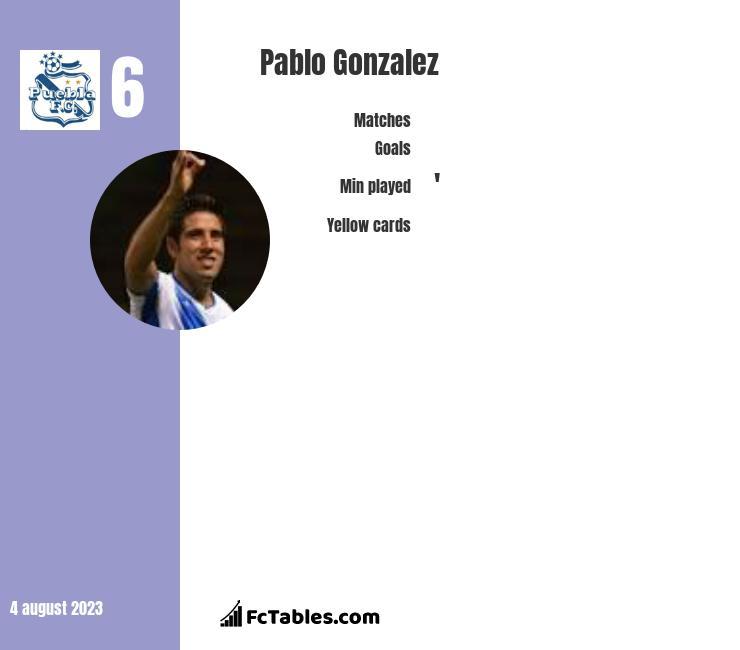 Pablo Gonzalez infographic
