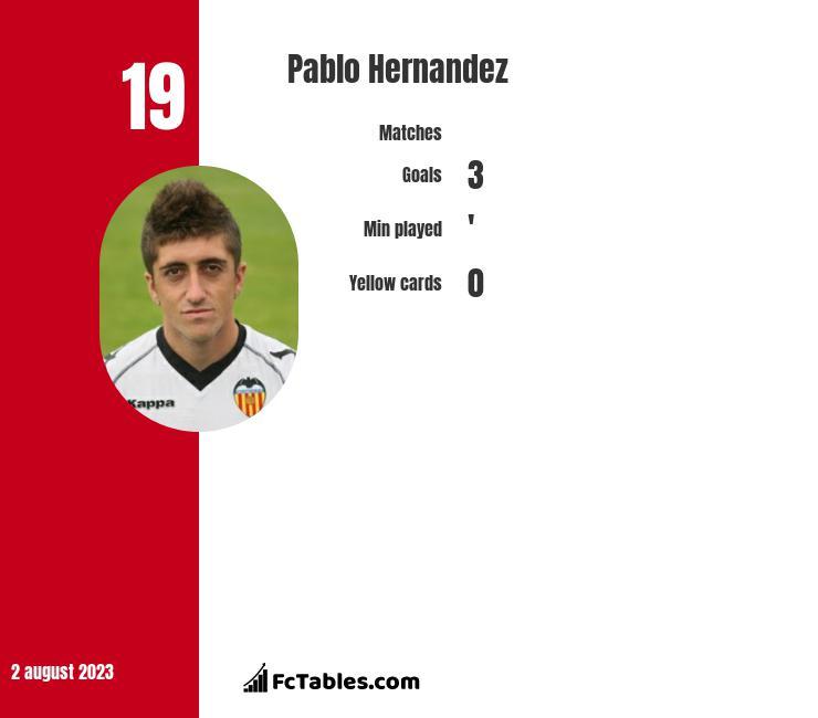 Pablo Hernandez infographic