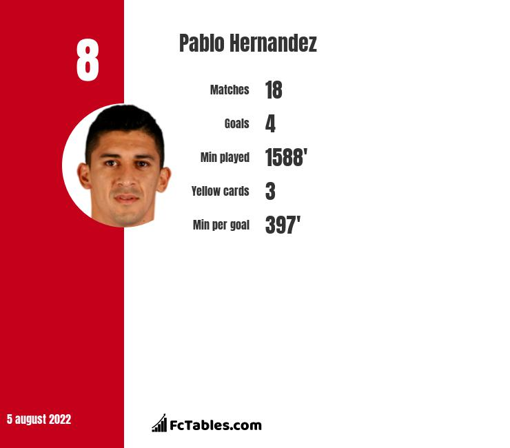 Pablo Hernandez infographic statistics for Independiente