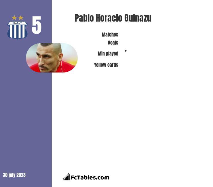 Pablo Horacio Guinazu infographic