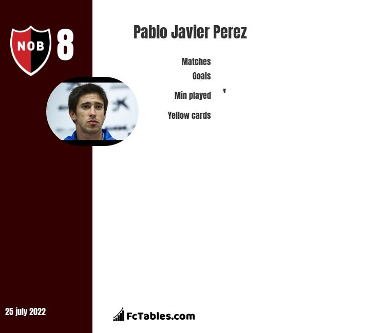 Pablo Javier Perez infographic statistics for Independiente