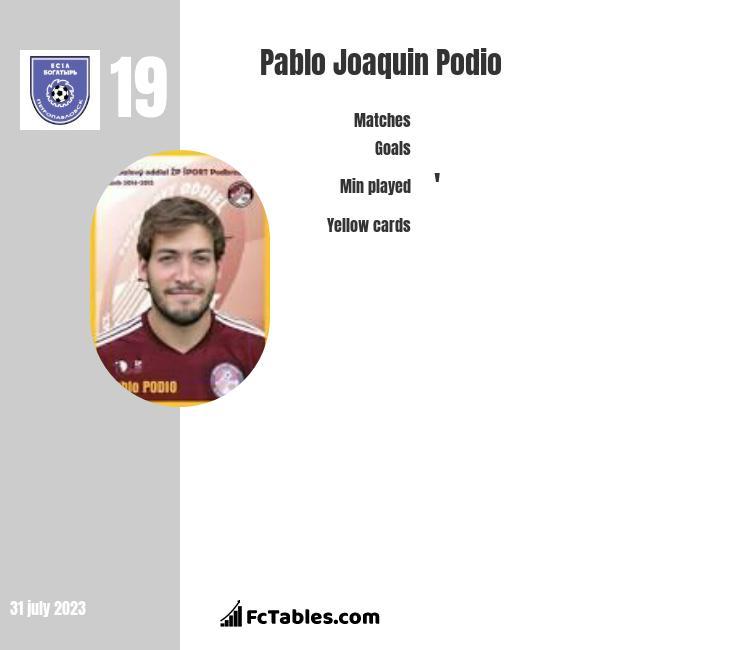 Pablo Joaquin Podio infographic