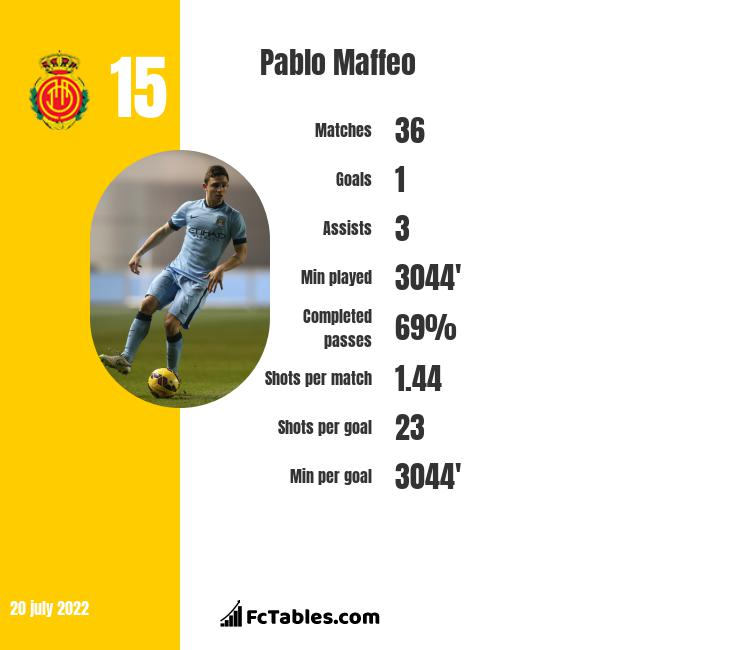 Pablo Maffeo infographic