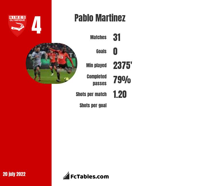 Pablo Martinez infographic statistics for Nimes