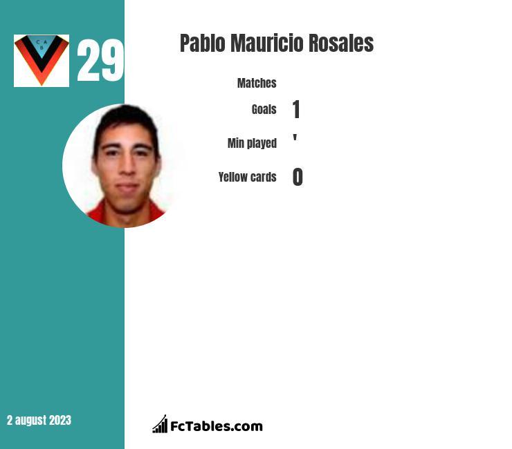Pablo Mauricio Rosales infographic