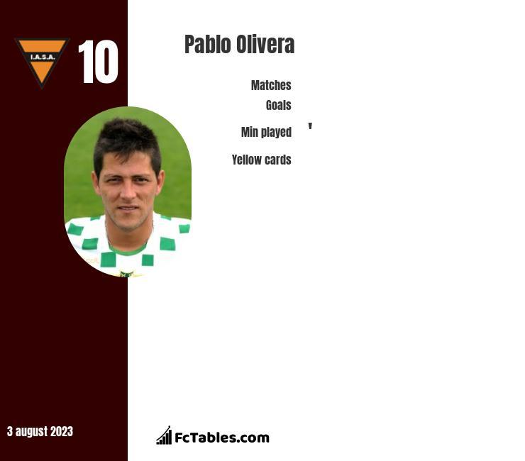 Pablo Olivera infographic