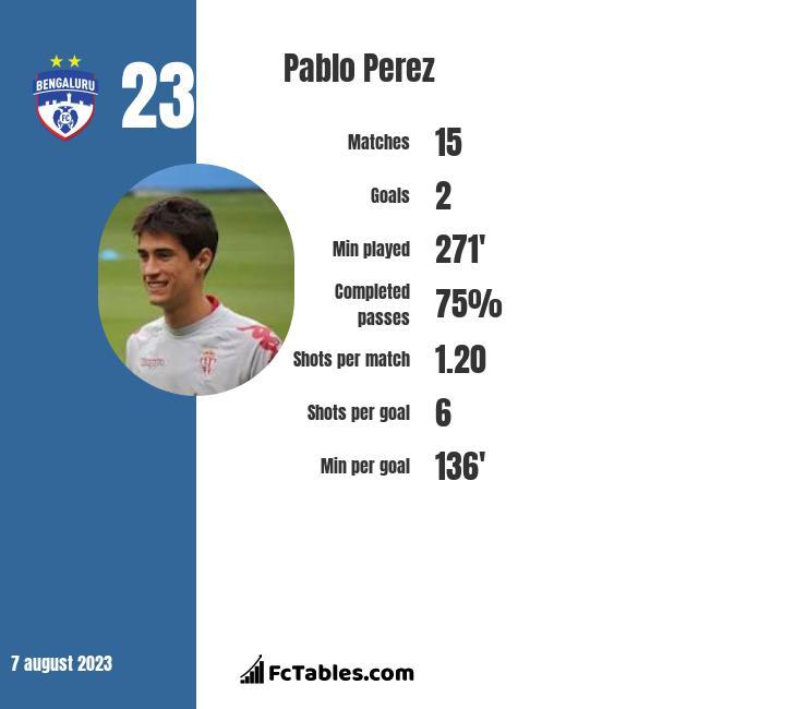 Pablo Perez infographic