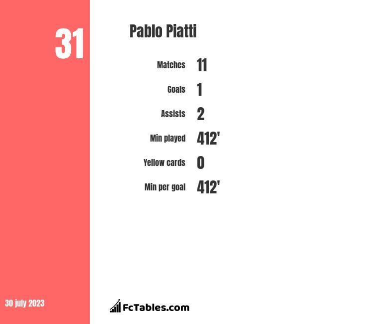 Pablo Piatti infographic