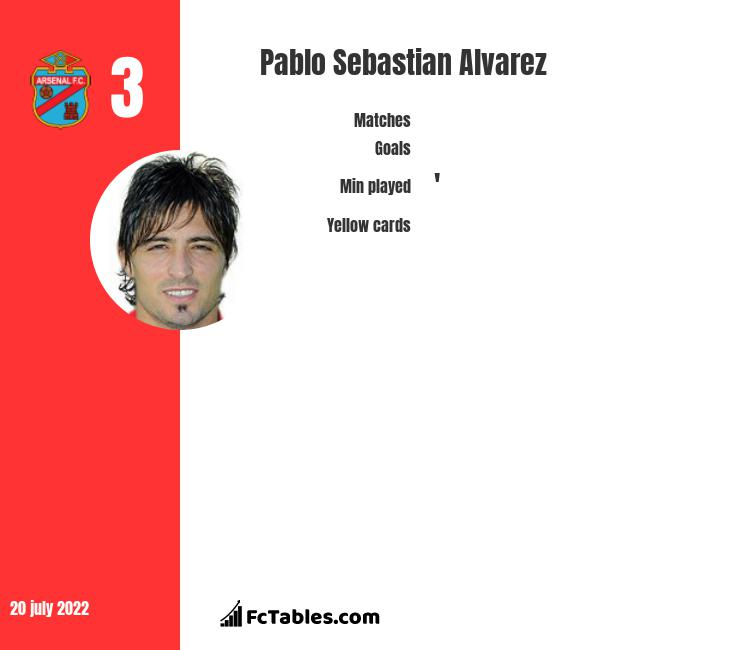 Pablo Sebastian Alvarez infographic