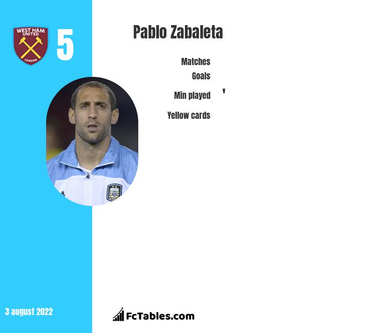 Pablo Zabaleta infographic statistics for West Ham