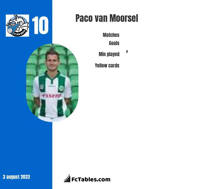 Paco van Moorsel infographic