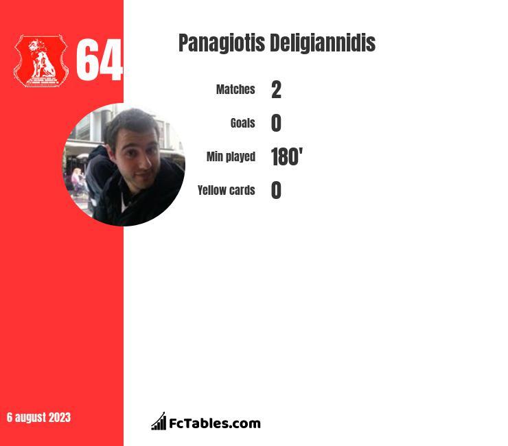 Panagiotis Deligiannidis infographic