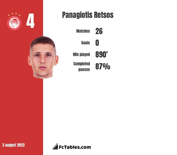 Panagiotis Retsos infographic