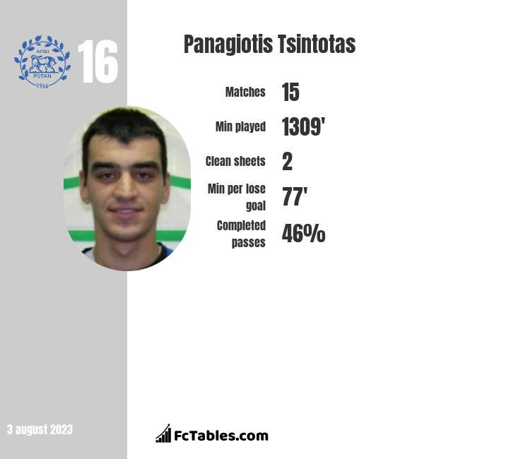 Panagiotis Tsintotas infographic