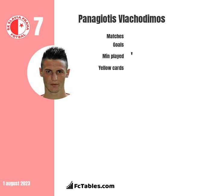 Panagiotis Vlachodimos infographic