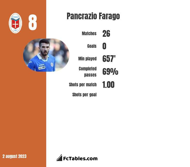 Pancrazio Farago infographic