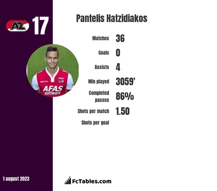 Pantelis Hatzidiakos infographic