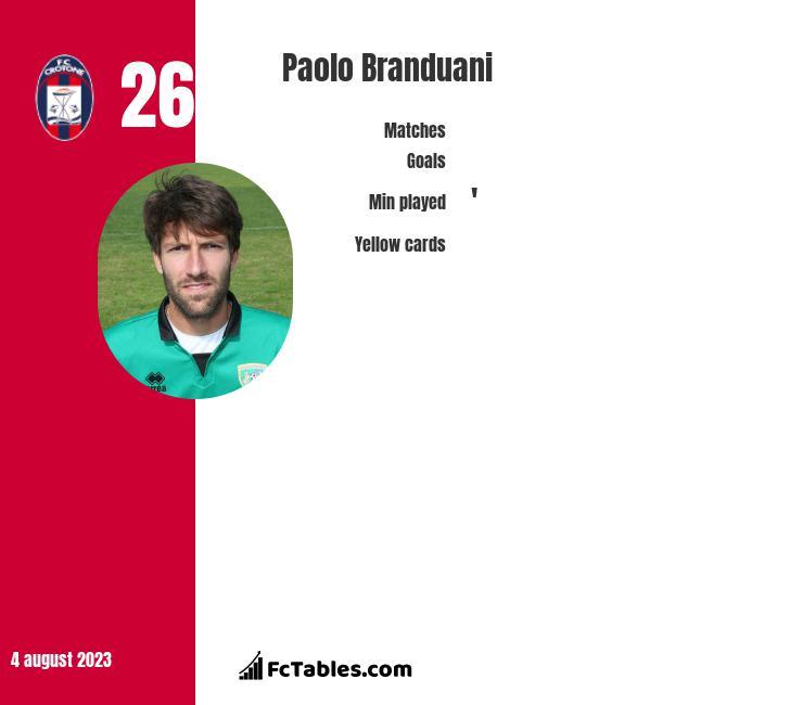 Paolo Branduani infographic