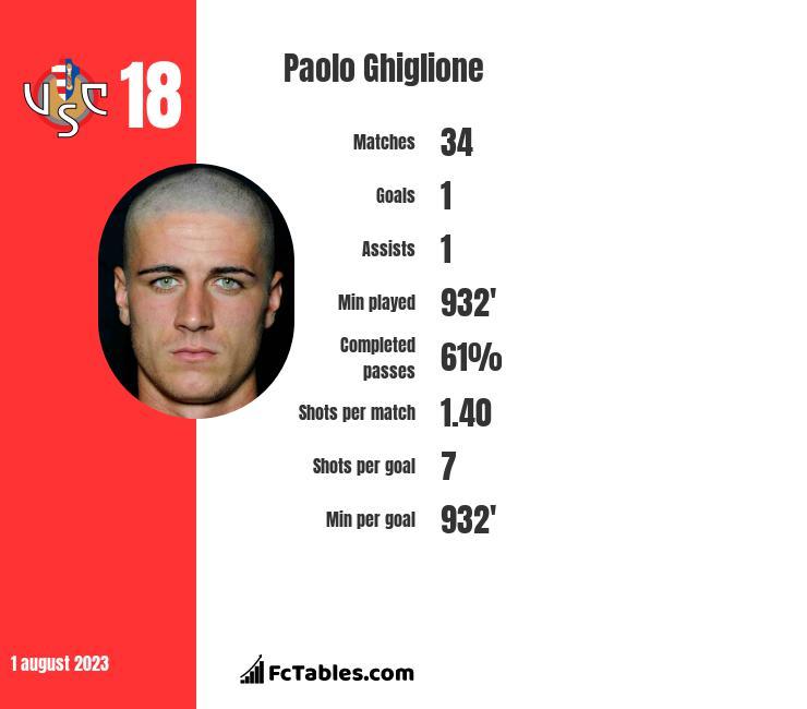 Paolo Ghiglione infographic