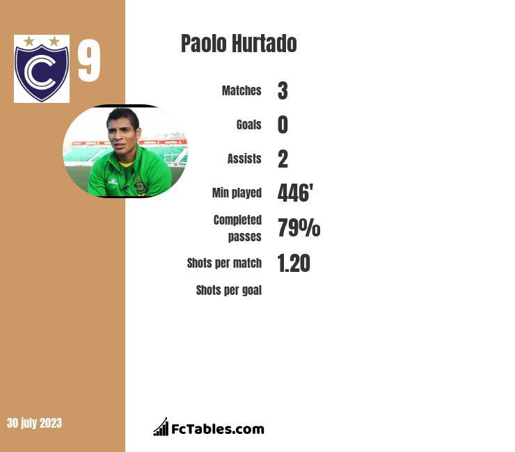 Paolo Hurtado infographic