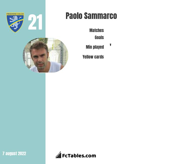 Paolo Sammarco infographic