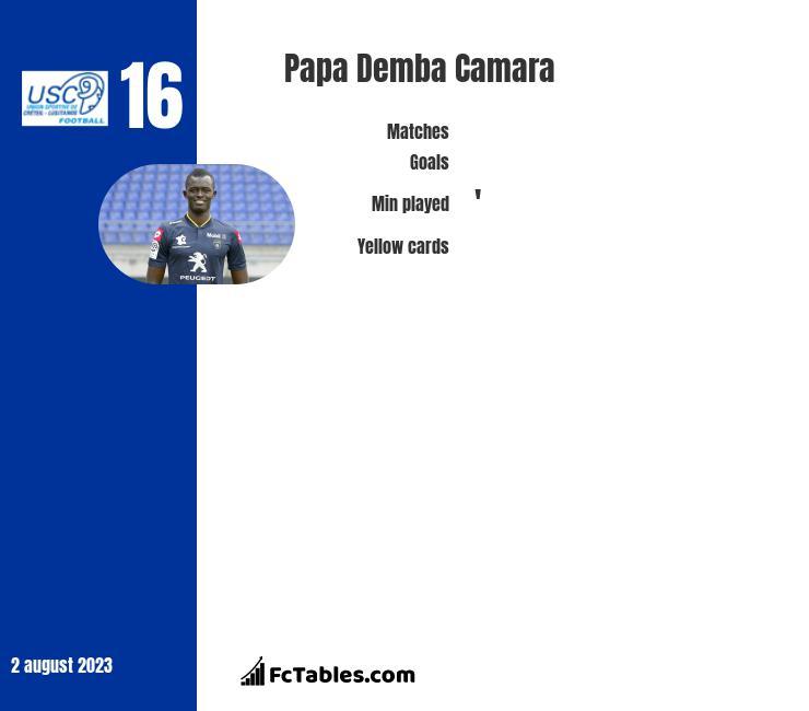 Papa Demba Camara infographic