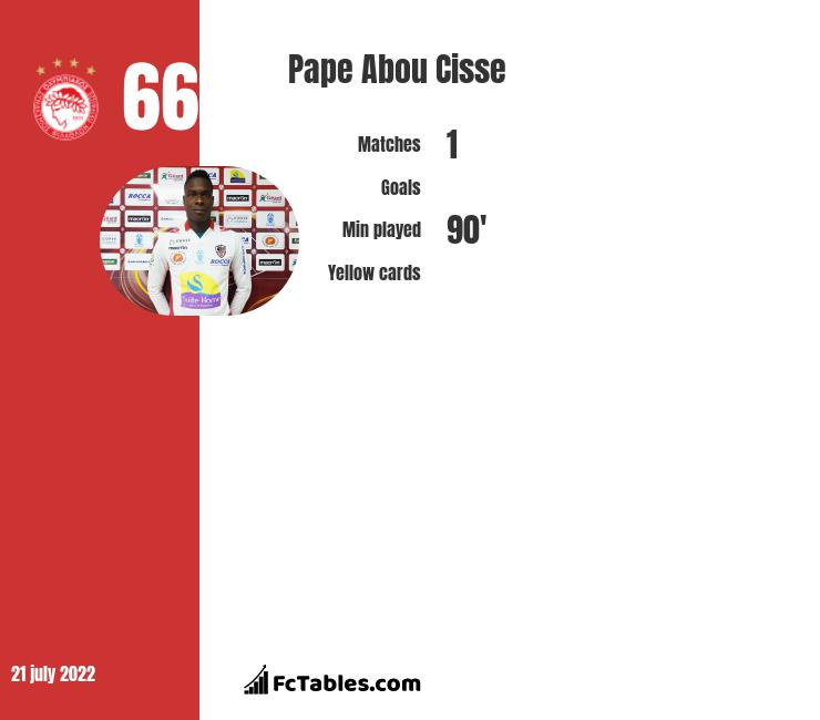Pape Abou Cisse infographic statistics for Olympiacos