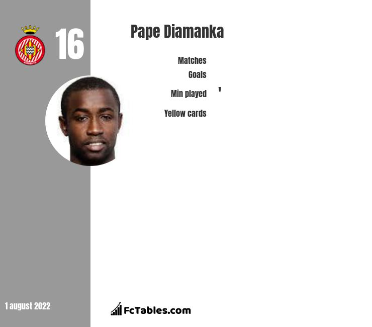Pape Diamanka infographic statistics for Girona