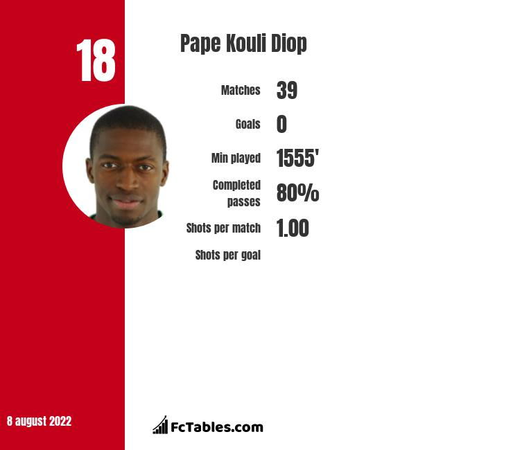 Pape Kouli Diop infographic