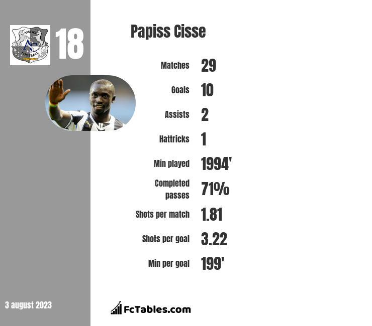 Papiss Cisse infographic