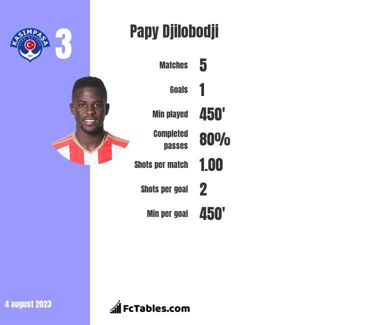 Papy Djilobodji infographic