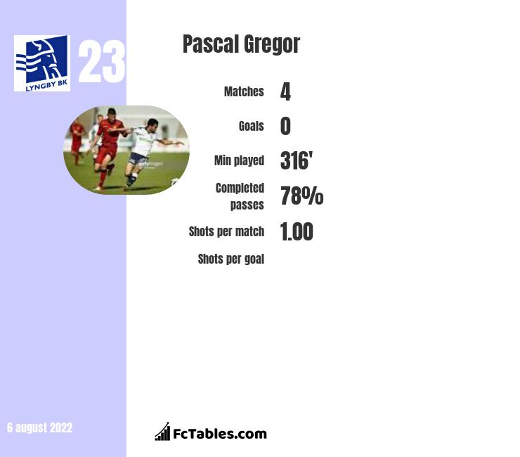 Pascal Gregor infographic