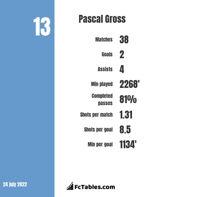 Pascal Gross infographic