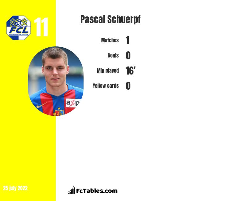 Pascal Schuerpf infographic
