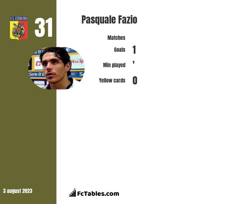 Pasquale Fazio infographic