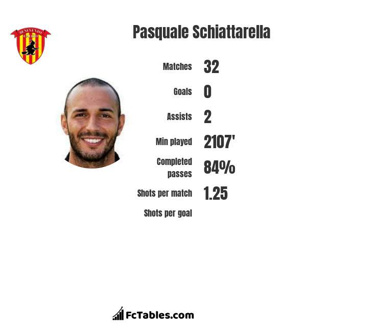Pasquale Schiattarella infographic