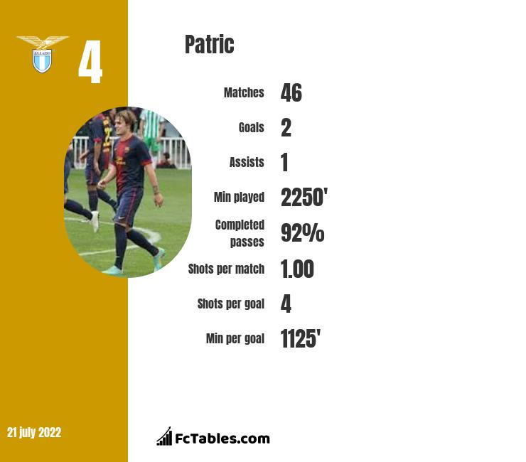 Patric infographic statistics for Lazio