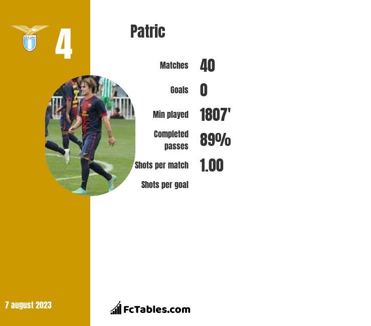 Patric infographic