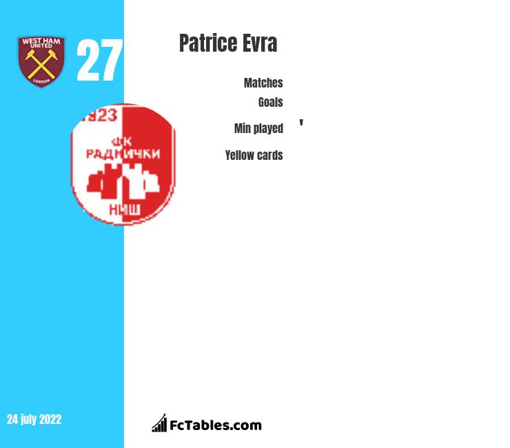 Patrice Evra infographic statistics for West Ham