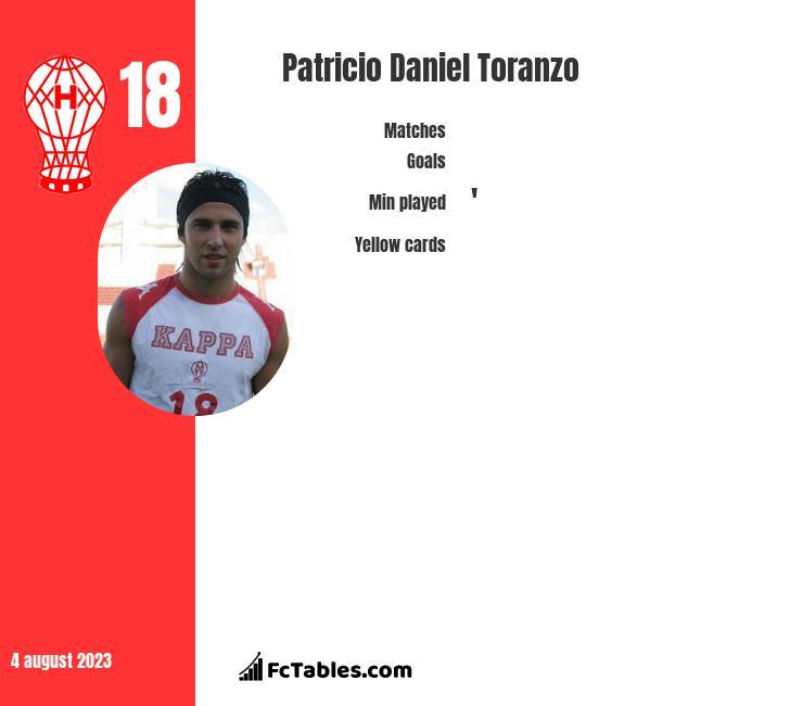 Patricio Daniel Toranzo infographic
