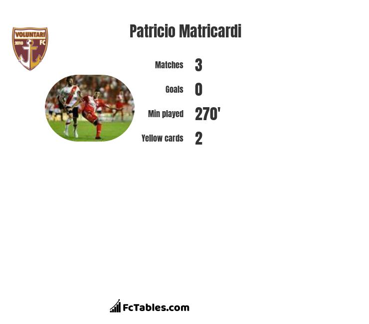 Patricio Matricardi infographic statistics for Hermannstadt