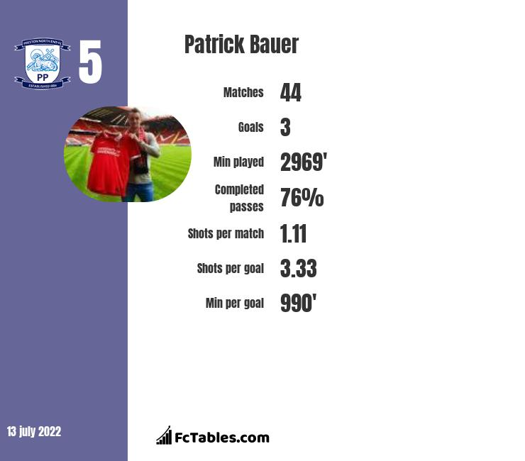 Patrick Bauer infographic statistics for Preston