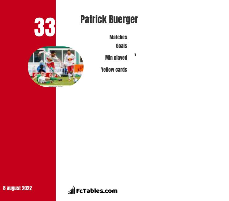 Patrick Buerger infographic