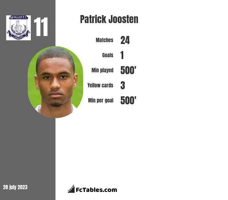 Patrick Joosten infographic