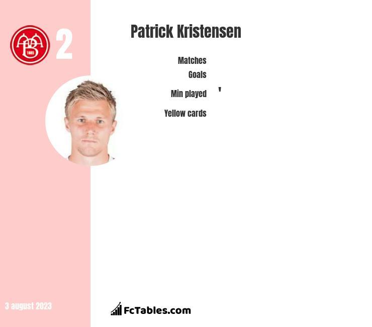 Patrick Kristensen infographic