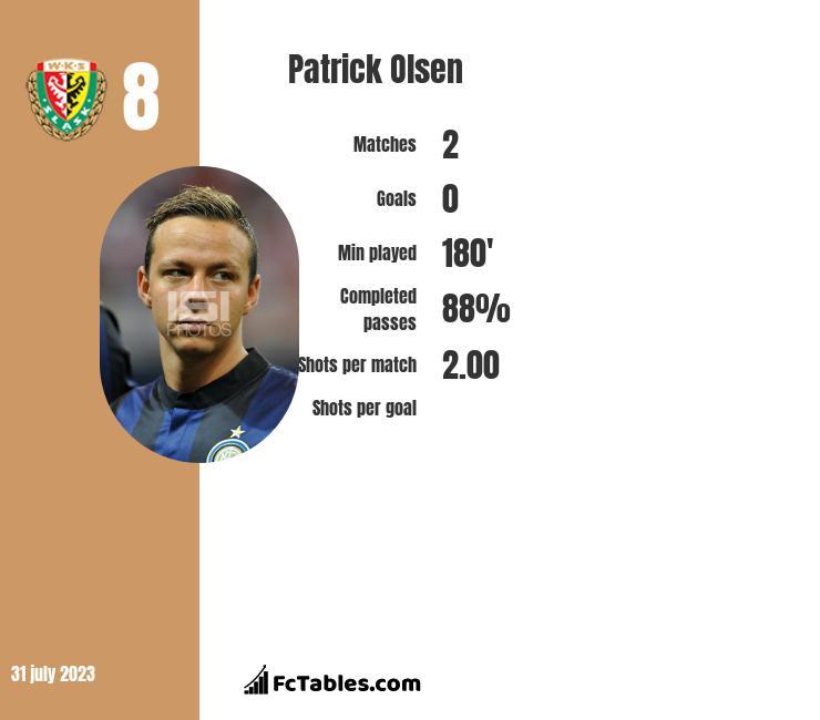 Patrick Olsen infographic